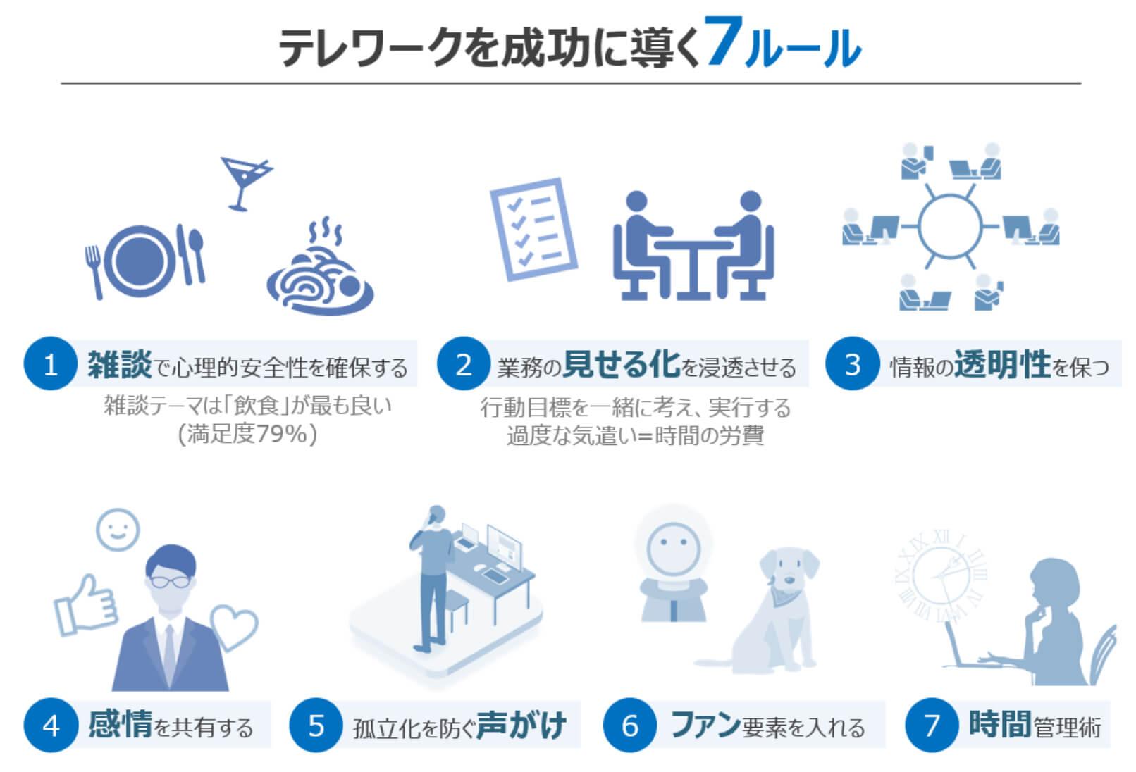 テレワークを成功に導く7つのルール